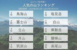 今夏人気の山は「鳥海山」!富士山は何位? NTTレゾナントがgooの検索数から見る人気の登山スポットを発表!
