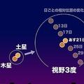 木星と土星が接近中、12月21日夜は397年ぶりの大接近 肉眼でも観察可能
