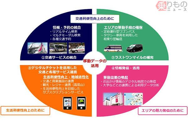 「多摩の移動」を統合 京王がMaaS実証実験 JR・バス・タクシー・観光・買い物も一元化