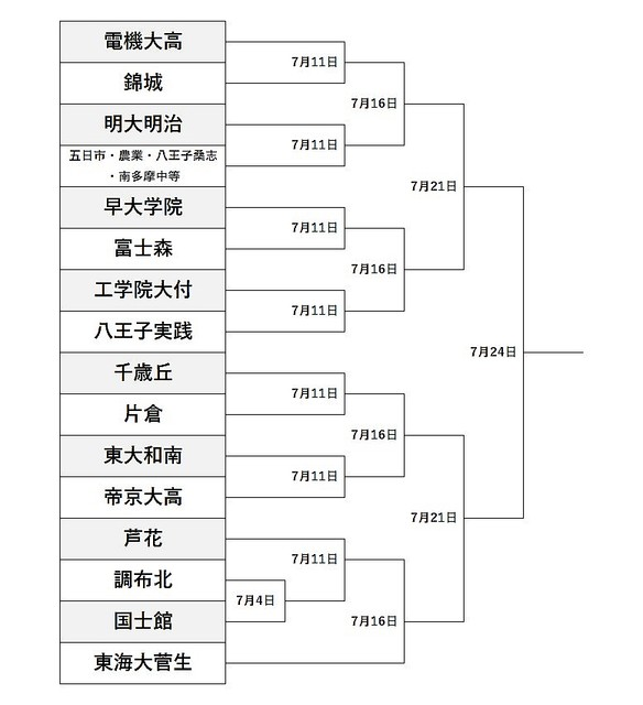高校 野球 西 東京 トーナメント