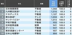 トップの日本商業開発は平均年収1368万円で3年後離職数はゼロ。