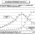 (グラフ:第23回 税制調査会「財務省説明資料」より)