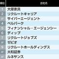 「社内恋愛が盛んな会社」ランキング10社