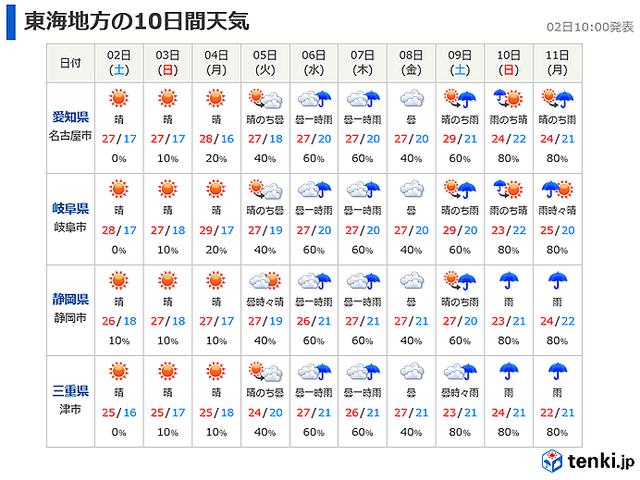天気 25 日間 予報 市 岐阜
