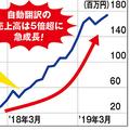 機械翻訳の売り上げは1年半で5倍超に!
