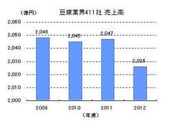 豆腐業界411社 売上高推移