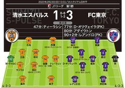 【警告】清水=なし FC東京=森重(45分) 【退場】清水=なし FC東京=なし 【MAN OF THE MATCH】レアンドロ(FC東京)