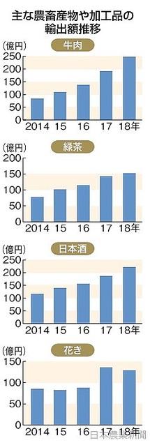 [画像] 牛肉、酒200億円突破 緑茶も最高更新 18年 農畜産物・加工品輸出