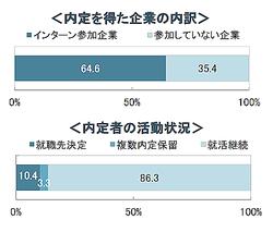 3月の大学生内定率13.9%、前年同期比5.9ポイント増
