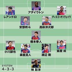 ACLグループステージ、FC東京の予想フォーメーション。(C)SOCCER DIGEST