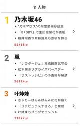 """8月23日の""""視聴熱""""デイリーランキングで、乃木坂46、嵐、叶姉妹が高ポイントを獲得!"""