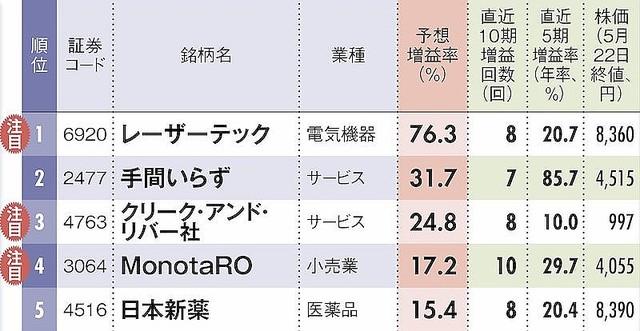 安定成長株ランキング!7条件突破のエリート銘柄、4位MonotaRO、1位は?