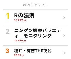 4月19日付「視聴熱」デイリーランキング・バラエティー部門TOP3