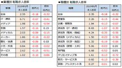 6月転職求人倍率は2.35倍、前月比0.18ポイント減