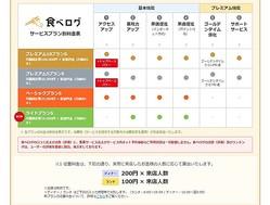 画像は「食べログ」サービスプラン別料金表