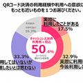 「QR決済」の利用状況を調査 登録者は3割、利用やめた人は約半数