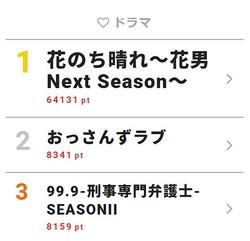 5月1日付「視聴熱」デイリーランキング・ドラマ部門TOP3