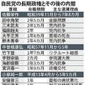 長期政権の後は短命内閣となるジンクス 菅内閣は破れるのか