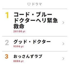 8月9日付「視聴熱」デイリーランキング・ドラマ部門TOP3