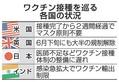 日本のワクチン接種遅れ際立つ、発展途上国レベルの世界110位前後