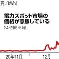 電力スポット市場の価格が急騰している
