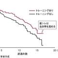 「筋トレ」と「がんの死亡率」