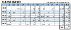 「熊本地震」関連倒産 発生推移