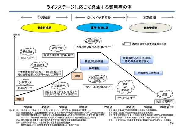 【人生100年】金融庁「老後2000万円」報告書…よく読めば3660万円足りないことに…