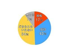 NHK「かんさい熱視線」で紹介した円グラフのイメージ