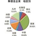 企業の無借金率、都道府県ランキング 約31%で高知県が1位に