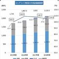 ロングライフ惣菜の市場規模推移。(画像: TPCマーケティングリサーチの発表資料より)