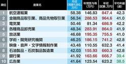 「月収が高い業界」ランキングTOP10