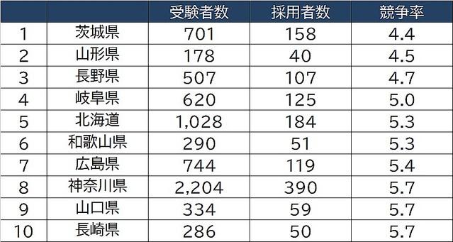 3 試験 年度 令 和 奈良 教員 県 採用 【都道府県別】2021年度 教員採用試験