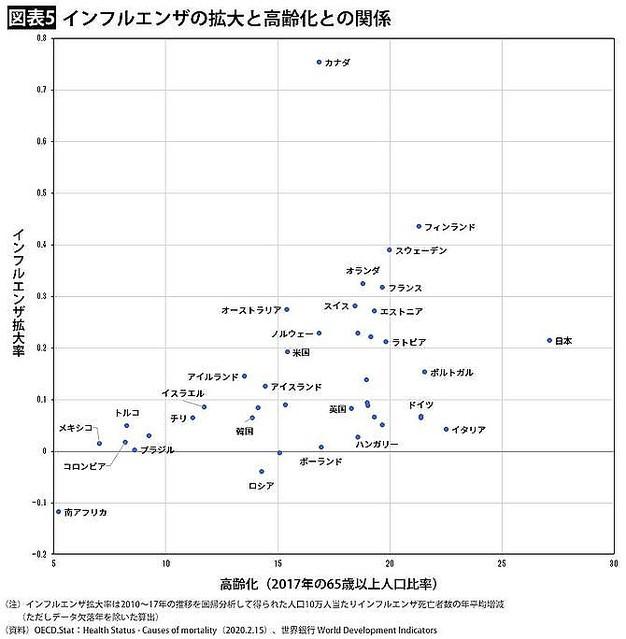 インフルエンザ 2019 数 日本 死亡