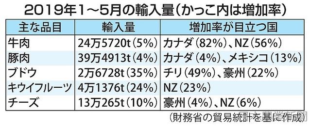 [画像] TPP発効半年 参加国から輸入攻勢 牛肉 カナダ、NZ急増 ブドウ 関税撤廃で最多