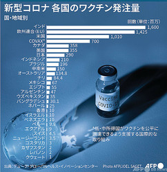 国・地域別のワクチン発注量(2020年11月23日作成)。(c)SOPHIE RAMIS, NIOUCHA ZAKAVATI / AFP