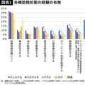 変化し始めた日本人の働き方 副業がロスジェネ世代向きな理由