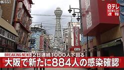 大阪府で新たに884人のコロナ感染を確認