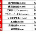 「春の新生活スタートに関する調査2021」日本生協連調べ