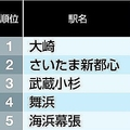 JR東日本「主要100駅」乗客増減率ランキング