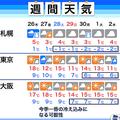 冬型の気圧配置で強い寒気流入 週明けにかけ東京で今季一番の冷え込みか