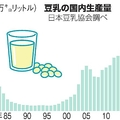 豆乳の生産倍増 3度目のブームか