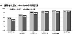 世帯年収1000万円以上のネット利用率は?