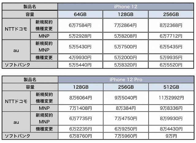 比較 iphone12 価格