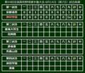 第99回全国高校野球選手権大会 8月14日(第7日)試合結果