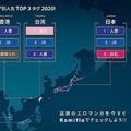 Komifloにおける2020年のエリア別人気ジャンルTOP3