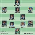 大久保が1位に選ぶ「13年の川崎」の布陣。MVPには山本、MIPにはレナトを挙げている。