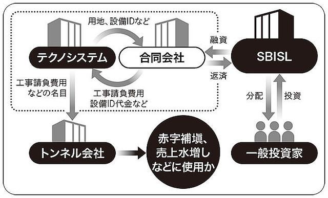 小泉純一郎が広告塔の太陽光発電会社のグレーな経営実態 息子・孝太郎もCMに出演