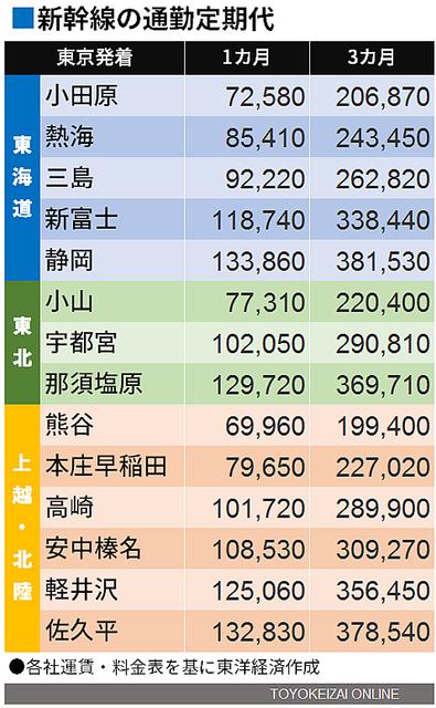 乗車 今日 新幹線 率 GW最終日 交通機関は閑散、新幹線乗車率5%台も