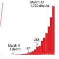 3月22日時点での、スペインにおける新型ウイルスの感染者数・死者数の推移を示した図。(c)AFP